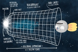 big-bang-universe-expansion